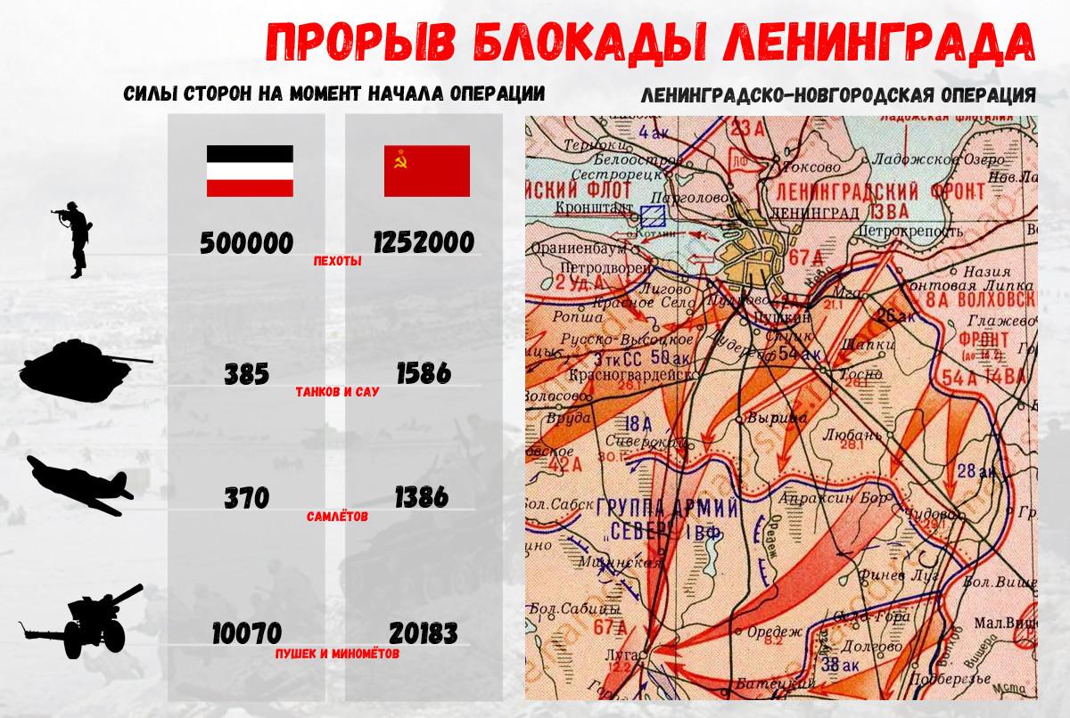 как прорвали блокаду ленинграда информация банковских продуктах